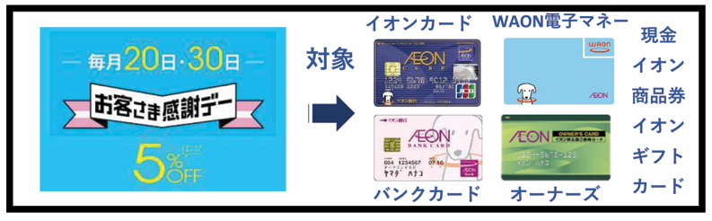 WAON POINTカードはお客様感謝デー割引対象外に(4月20日以降)アフター