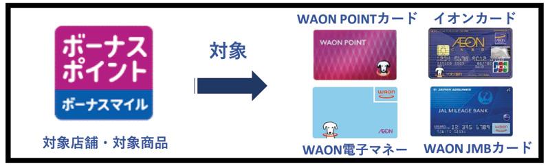 WAON POINTカードはボーナスポイント付与対象外に ビフォー