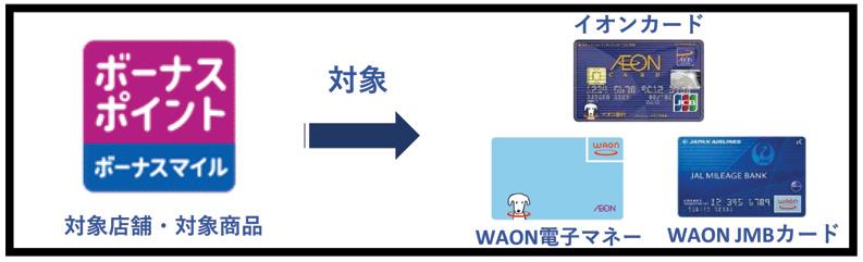 WAON POINTカードはボーナスポイント付与対象外に アフター