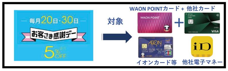 WAON POINTカードはお客様感謝デー割引対象外に(4月20日以降)ビフォー