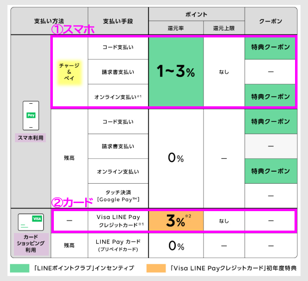 VISA LINE Pay カードの特典2