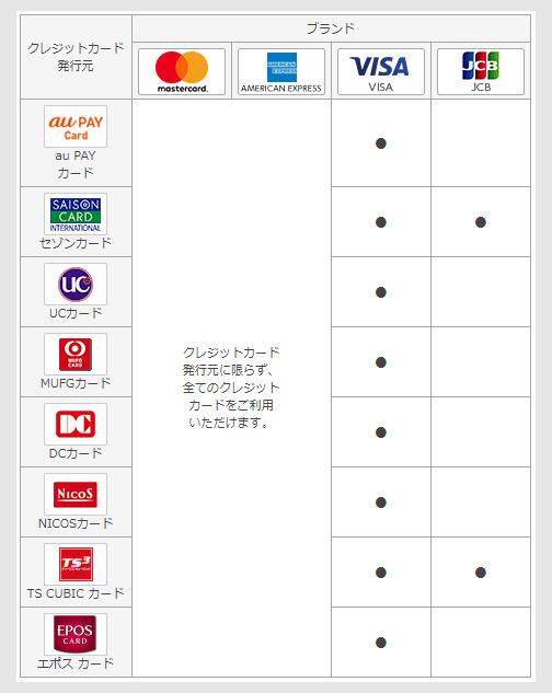au PAYへチャージ可能なクレジットカード