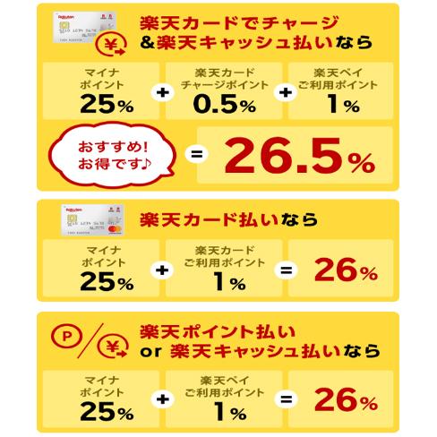 楽天ペイ(+1.5%還元)
