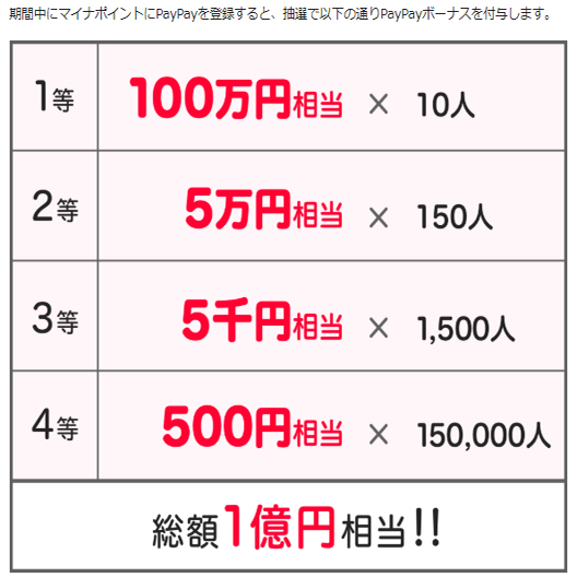 PayPay(100万円が10人に)