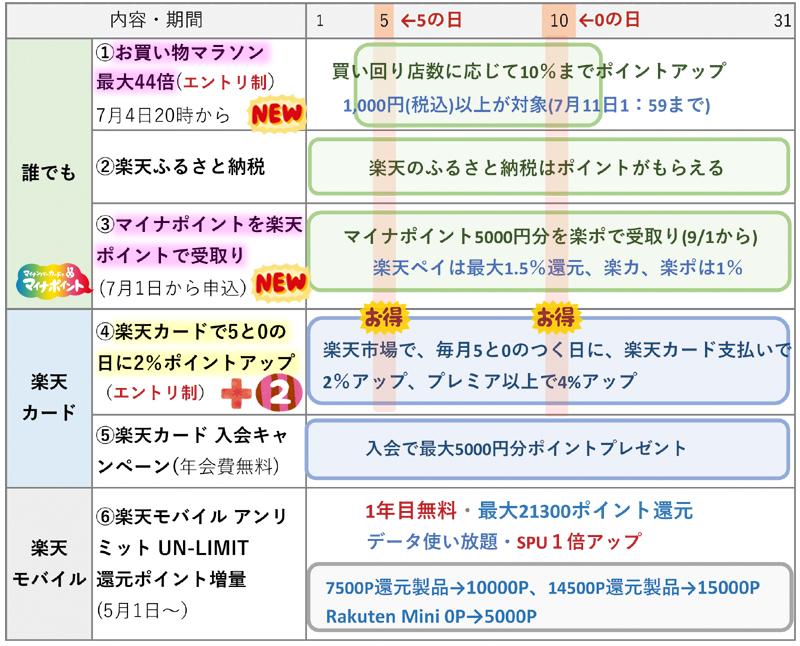 楽天ポイント関連キャンペーンまとめ【7月版】(7月3日更新)