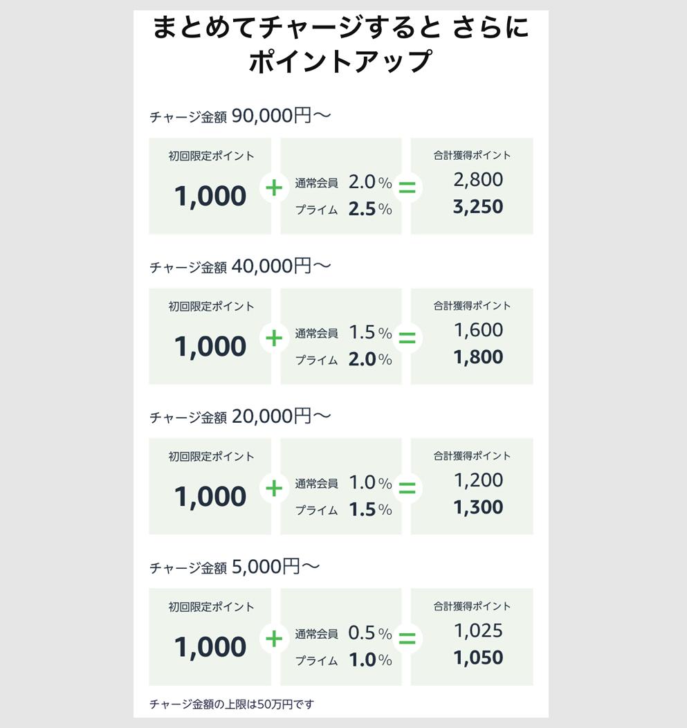 Amazonギフト券チャージタイプに現金で5000円以上チャージのイメージ