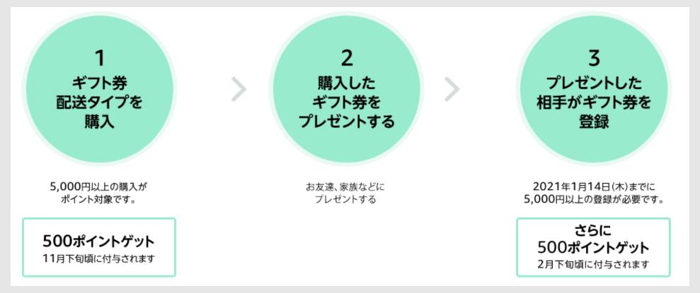 【ステップ1】キャンペーンの仕組みをチェック1