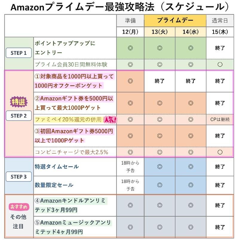 Amazonプライムデーの最強攻略法のスケジュール
