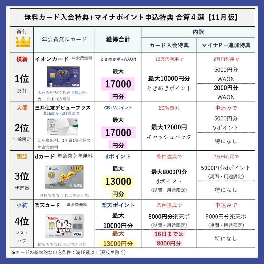 年会費無料カード入会特典+マイナポイント申込特典 合算4選