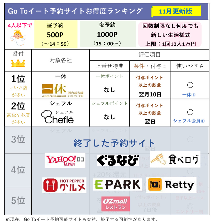 Go Toイート予約サイトお得度ランキング(11月版)