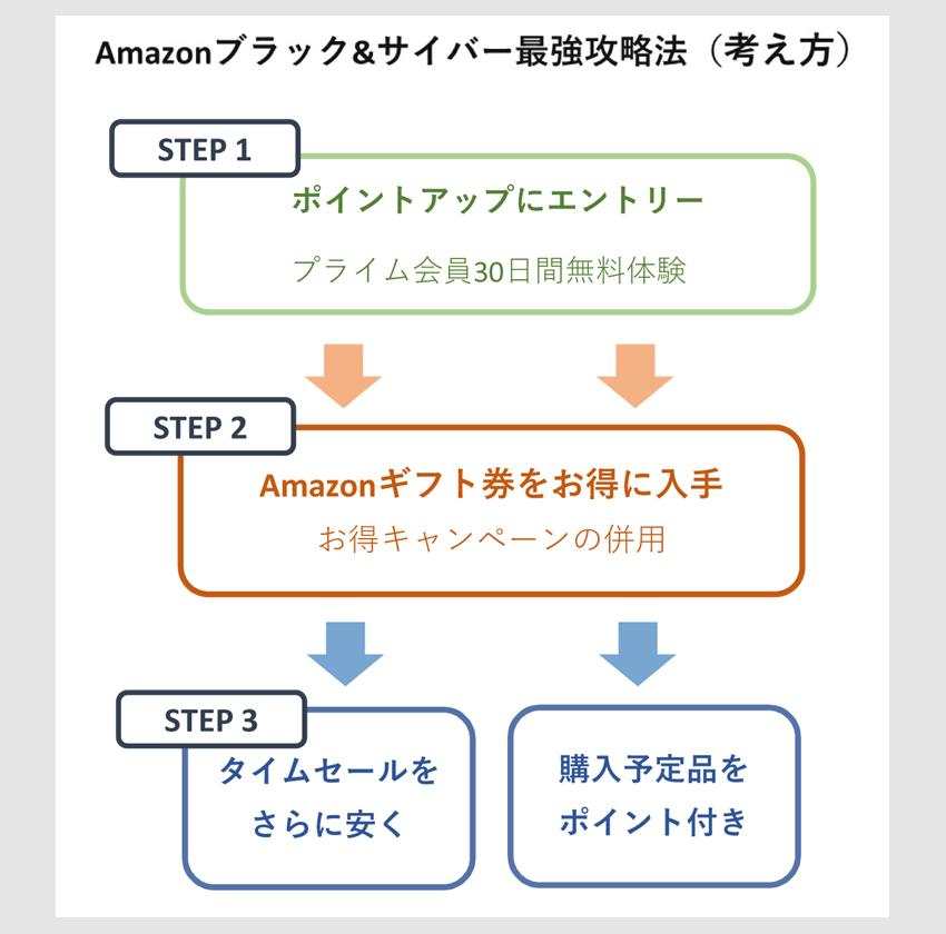 Amazonブラックフライデー&サイバーマンデーの最強攻略法の考え方