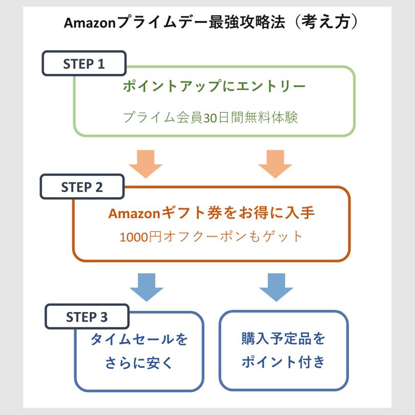 Amazonプライムデーの最強攻略法の考え方