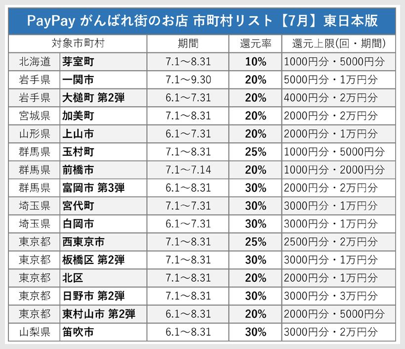PayPay がんばれ街のお店の市町村リスト 東日本版