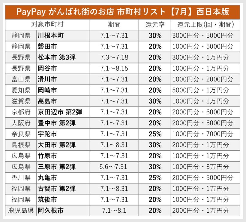 PayPay がんばれ街のお店の市町村リスト 西日本版