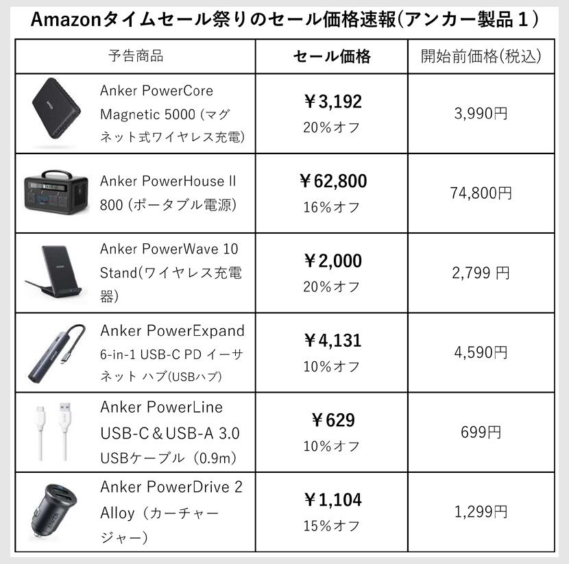 アンカー製品セール価格【1】(7月16日)