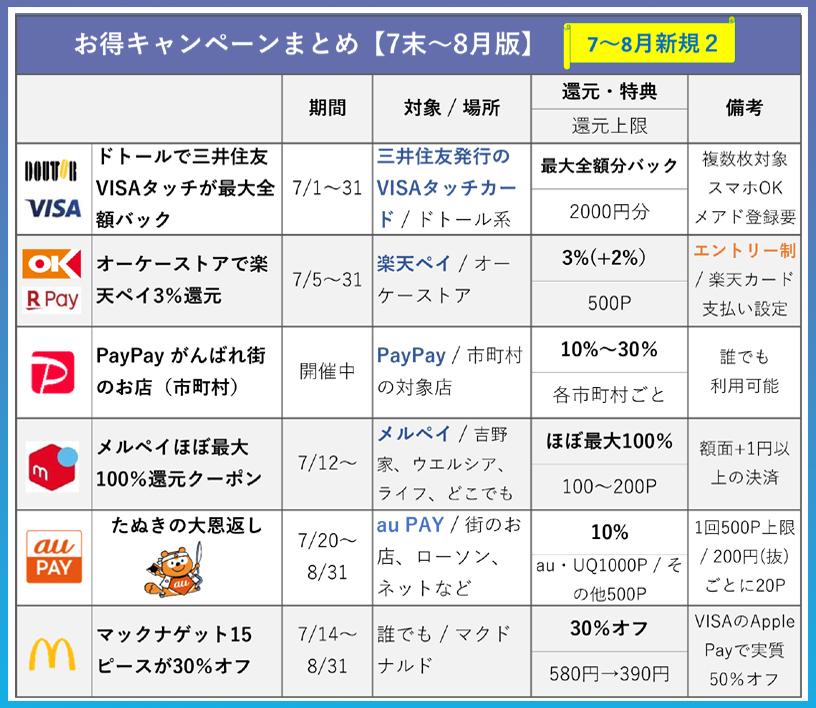7月新規のキャンペーン一覧表2(前半スタート)