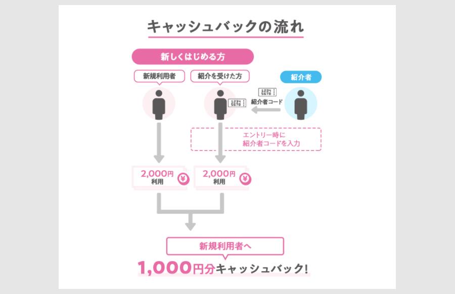 ①PASMOのApple Payが新規の方向け