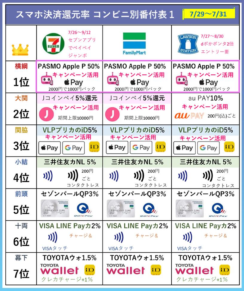 コンビニ別還元率ランキング表(7月29日~7月31日版)セブンイレブン、ファミマ、ローソン版