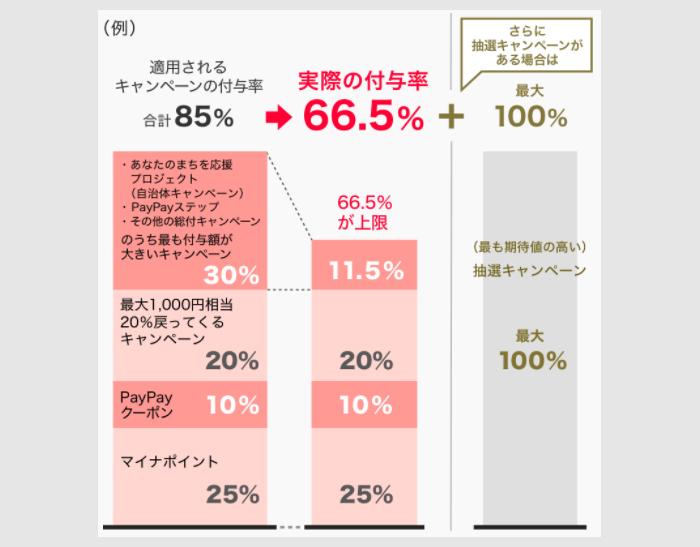 最大66.5%のビッグコンボ