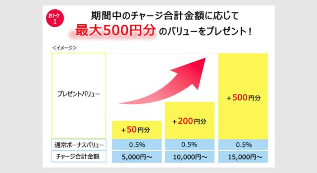 JCBプレモで5000円以上チャージで最大800円分バック(~9/30)2