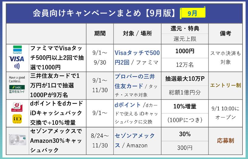クレジットカード キャンペーンリスト【9月版】会員向け