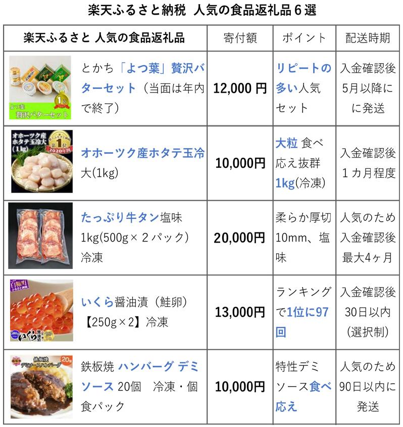 楽天で人気の食品返礼品6選