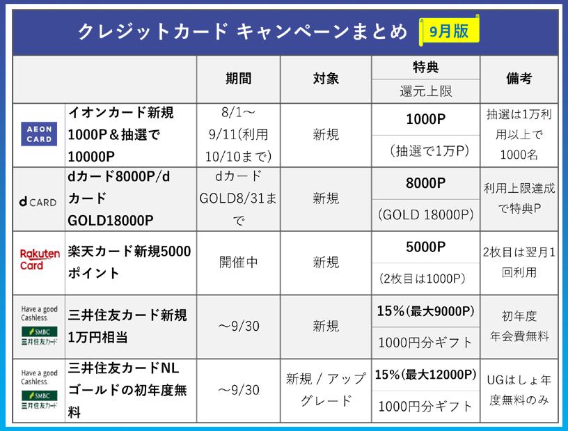 クレジットカード キャンペーンリスト【9月版】新規入会