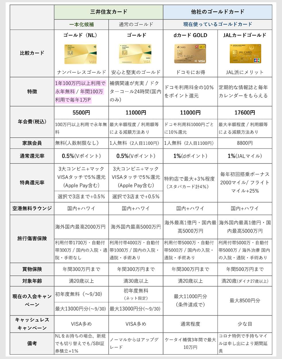 三井住友カードゴールドNLとdカードGOLD、JALカードゴールドとの比較