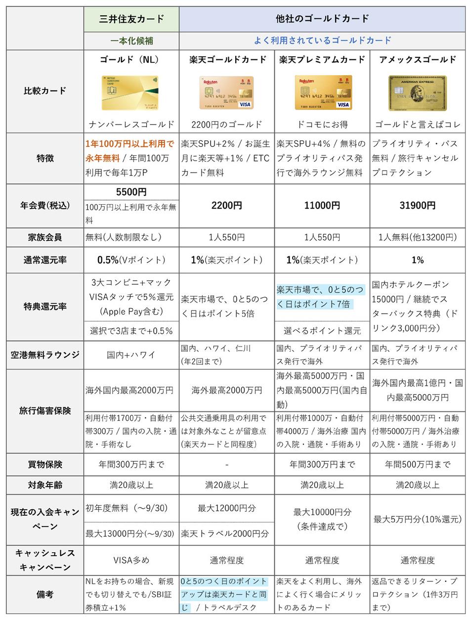 三井住友カードゴールドNLと楽天ゴールド、楽天プレミアム、アメックスゴールドとの比較