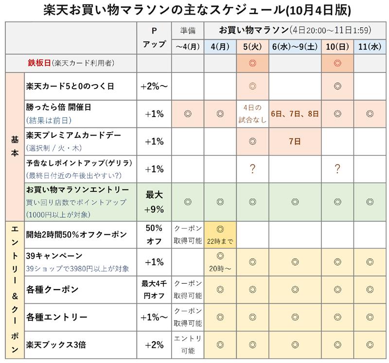 楽天お買い物マラソン 攻略法【2021年版】 スケジュール