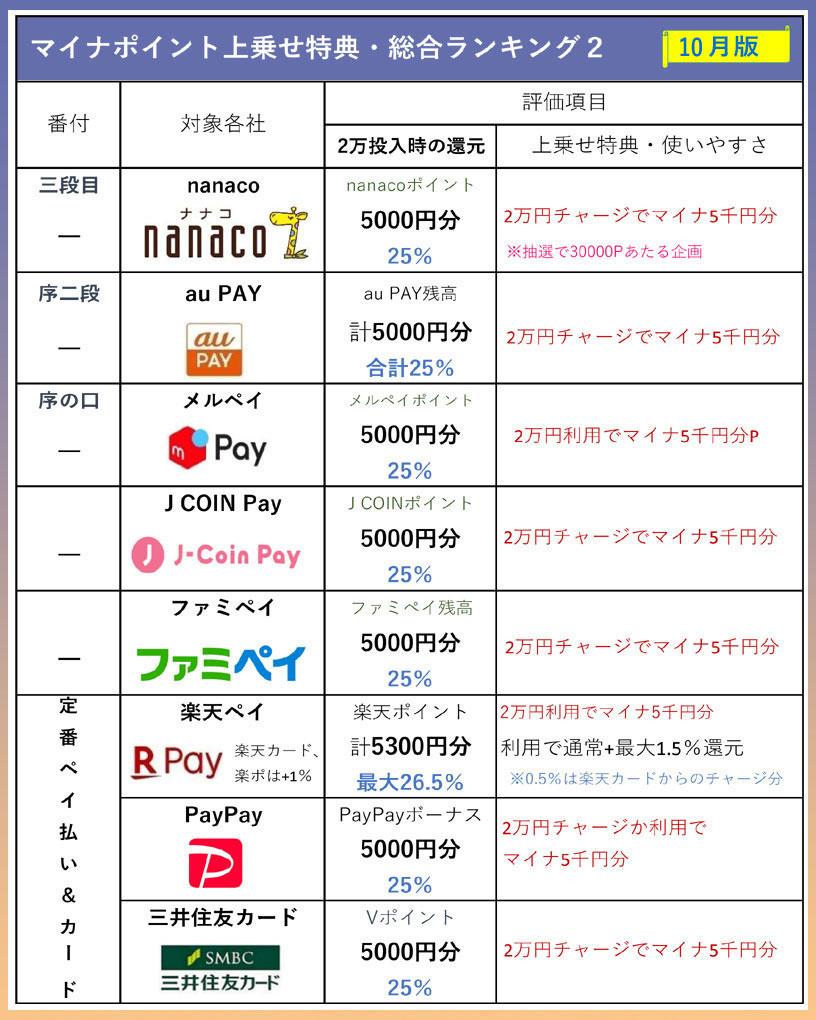 マイナポイントまとめ・上乗せ特典ランキング表2 10月版