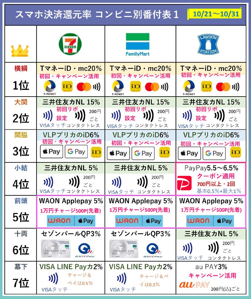 コンビニ別還元率ランキング表(10月21日~31日版)セブンイレブン、ファミマ、ローソン