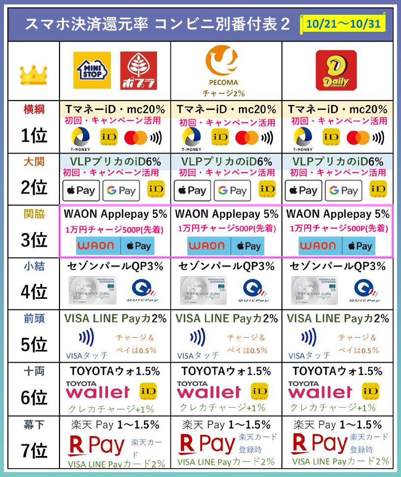 コンビニ別還元率ランキング表(10月21日~31日版)ミニストップ、ポプラ、セイコーマート、デイリーヤマザキ