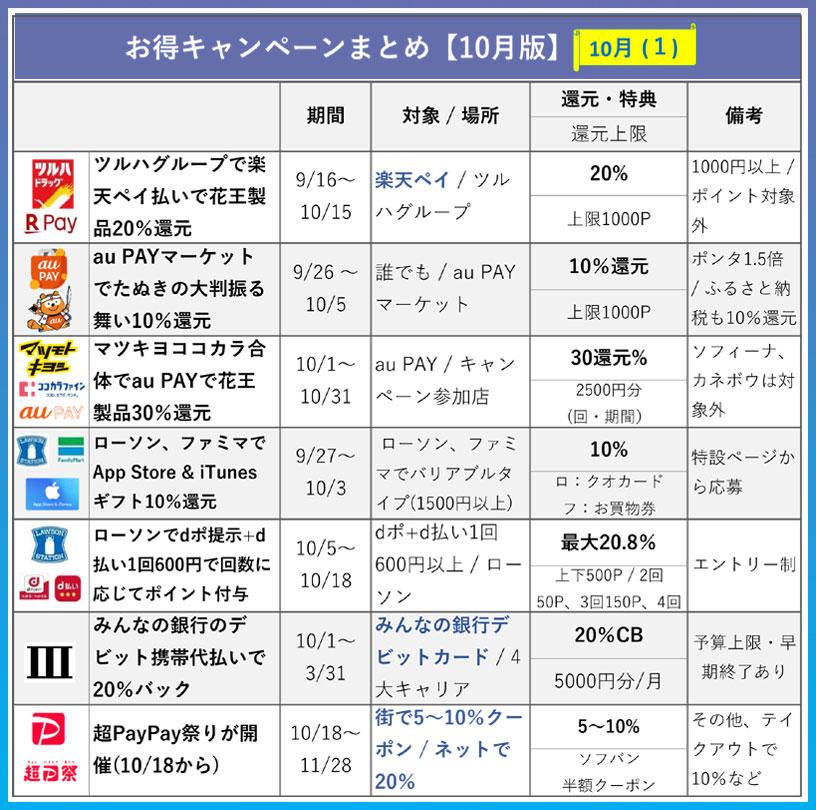 10月のキャンペーン一覧表1(開催中)