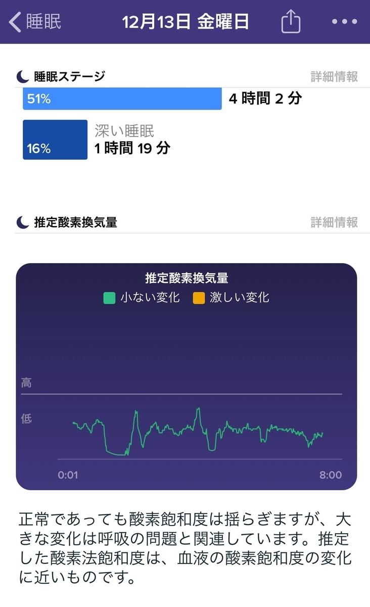 Fitbit 睡眠時血中酸素濃度のグラフ