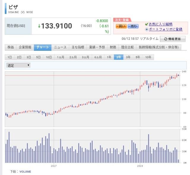f:id:noji_investor:20180612185823j:image
