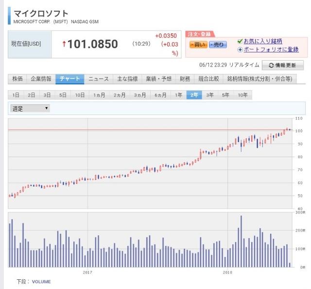 f:id:noji_investor:20180612233032j:image