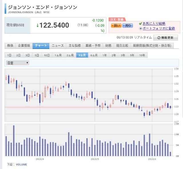 f:id:noji_investor:20180613001049j:image