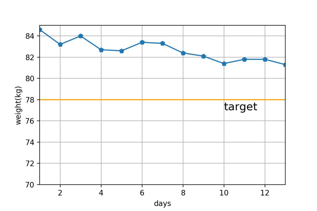 日別体重測定結果(グラフ)