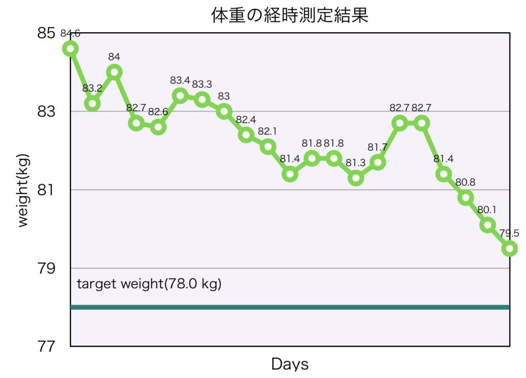 体重の経時測定結果