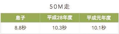 50m走の記録