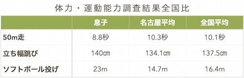 体力テスト・名古屋と全国の比較