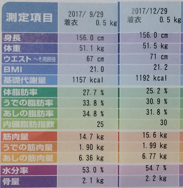 ランニングを4ヶ月継続した体重測定結果