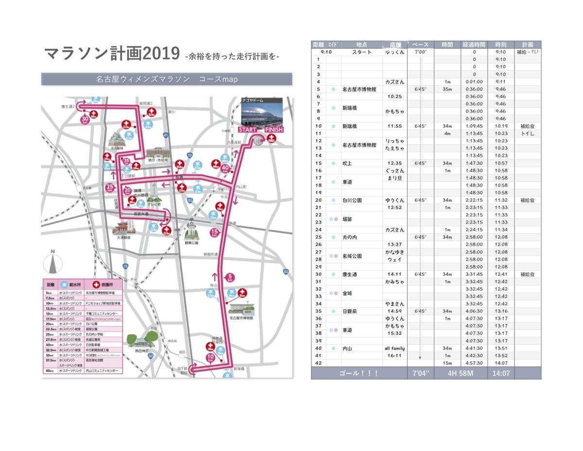 マラソン計画