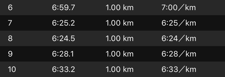 名古屋ウィメンズマラソンのラップタイム