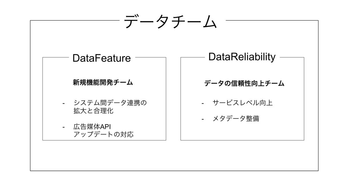 データチームの説明
