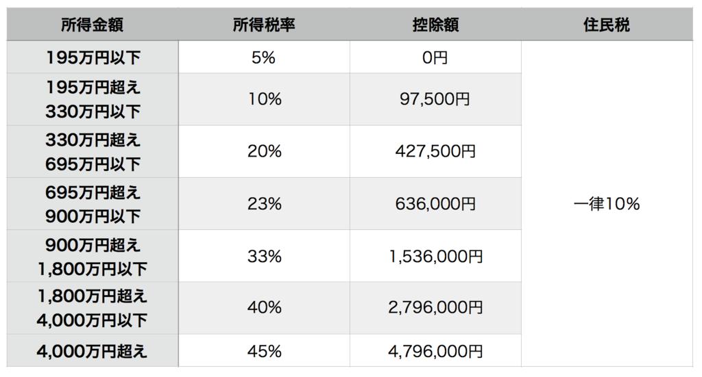 累進課税の税率表