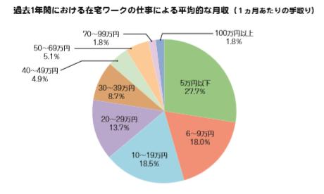 在宅ワークアンケート結果(2013年、厚生労働省)