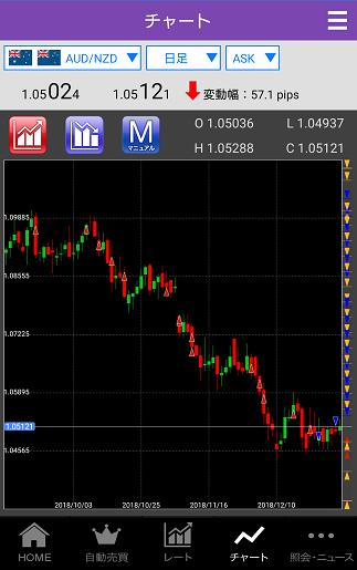 豪ドル/NZドルの日足。買いポジションが増加中