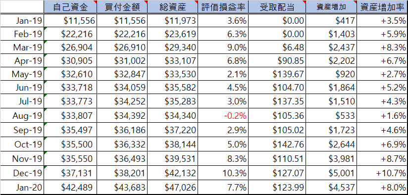 f:id:nomiinvestor:20200202105309p:plain